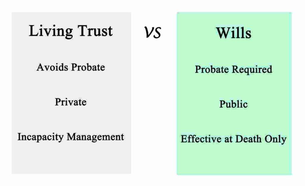 wills vs. trusts categories